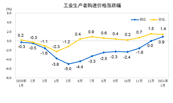 统计局:1月份PPI同比上涨0.3% 环比上涨1%