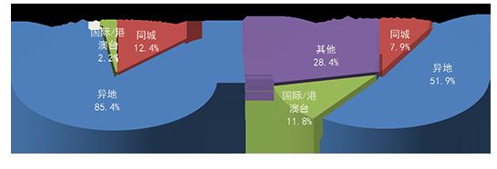 1月全国快递服务企业业务量完成84.9亿件 同比增124.7%