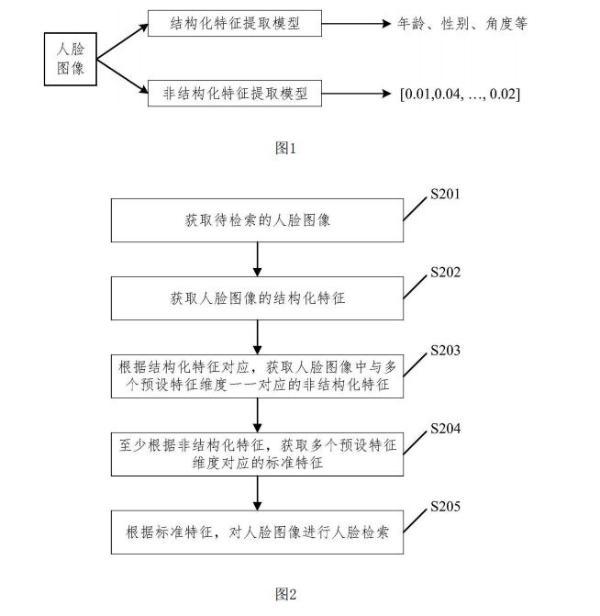 华为公开人脸检索相关专利 适合处理复杂场景降低计算难度