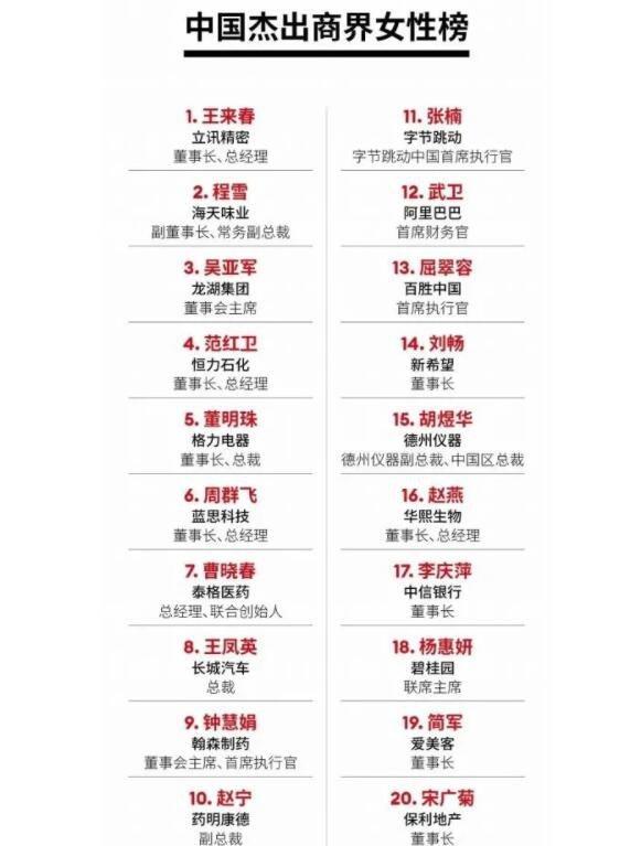 2021福布斯中国杰出商界女性榜:传奇女工登顶 董明珠排名第五