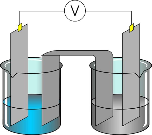 《科学》:新的电解过程可以很容易地产生二氯和二溴化合物