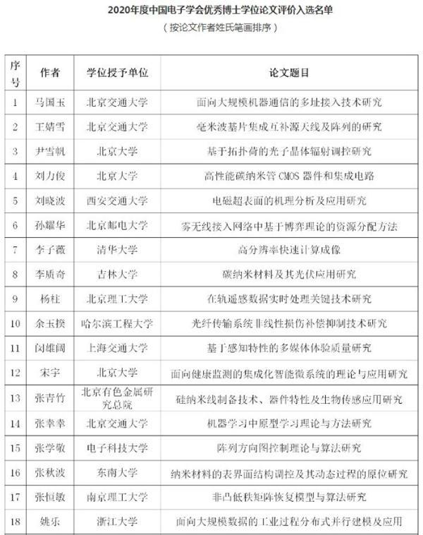 58篇入选!中国电子学会公布2020年度优秀博士硕士学位论文入选名单