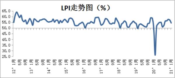 2021年1月中国物流业景气指数为54.4%