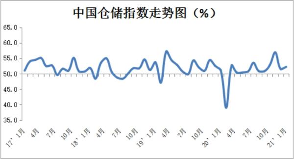 2021年1月份中国物流业景气指数为54.4%