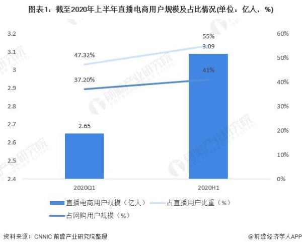排名第5!薇娅登福布斯中国商界潜力女性榜 科亚医疗曹坤琳位居榜首