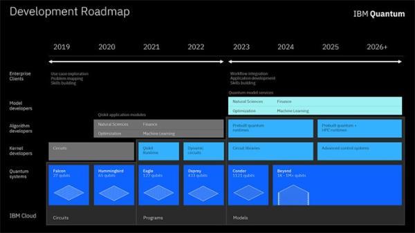 终极目标1百万量子比特!IBM公布开源量子生态系统开发路线图