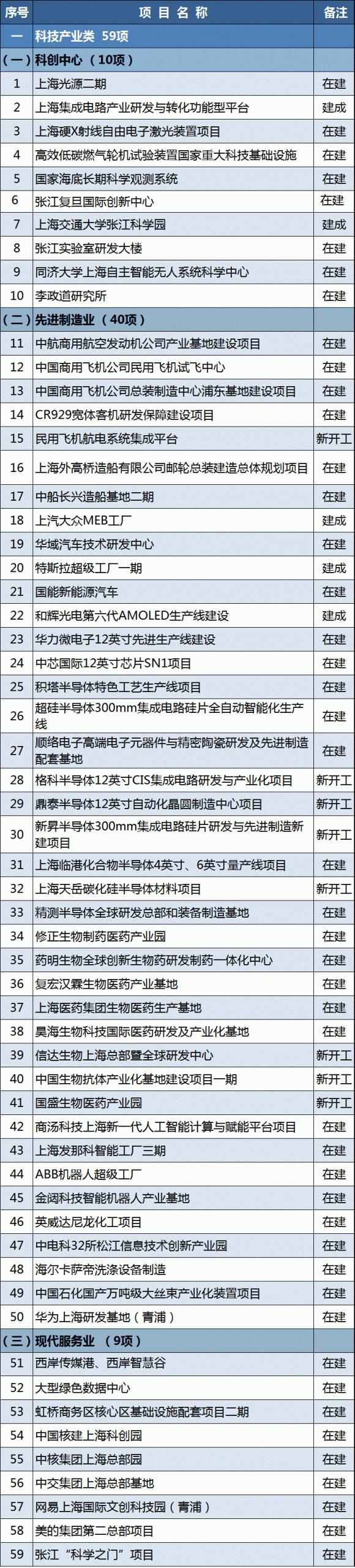 科技产业类59项!2021年上海市重大建设项目清单公布 含特斯拉超级工厂一期