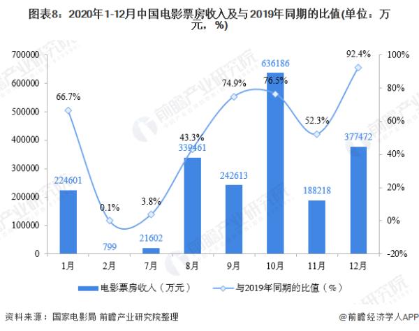 欢乐过年!春节档电影预售票房破5亿 《唐探3》3.53亿强势领跑