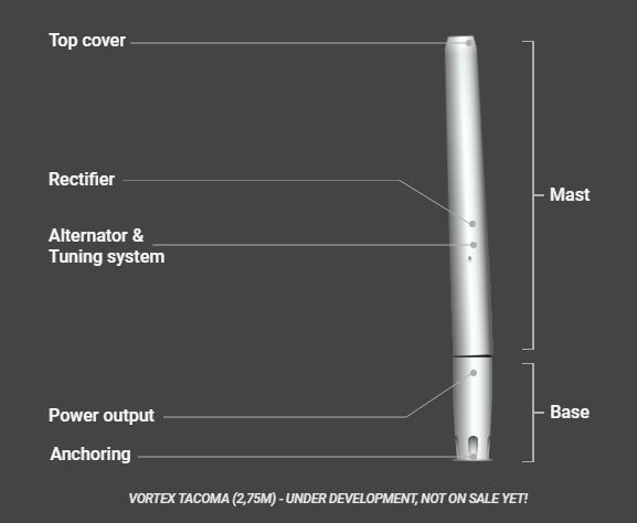 """单靠""""摇头晃脑""""就能发电?西班牙公司开发""""无风叶""""的风力发电机"""