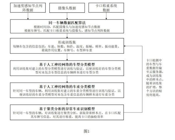 清华大学公开道路物联网监测车型专利 车辆超没超载AI慧眼识别