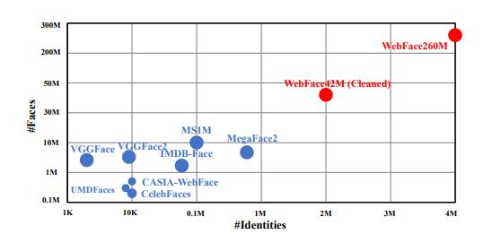 芯翌科技联合清华发布全球最大公开人脸数据集,算法斩获人脸识别全球第一