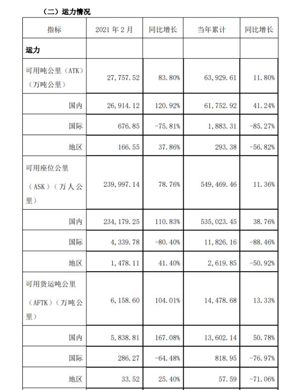 吉祥航空:2月份旅客周转量同比上升150.52%