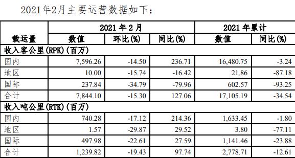 南方航空2月旅客周转量同比上升127.06% 客座率为64.77%