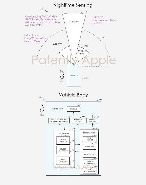 苹果造车再获专利:升级夜间感应系统,检测物体效果是传统大灯的3倍
