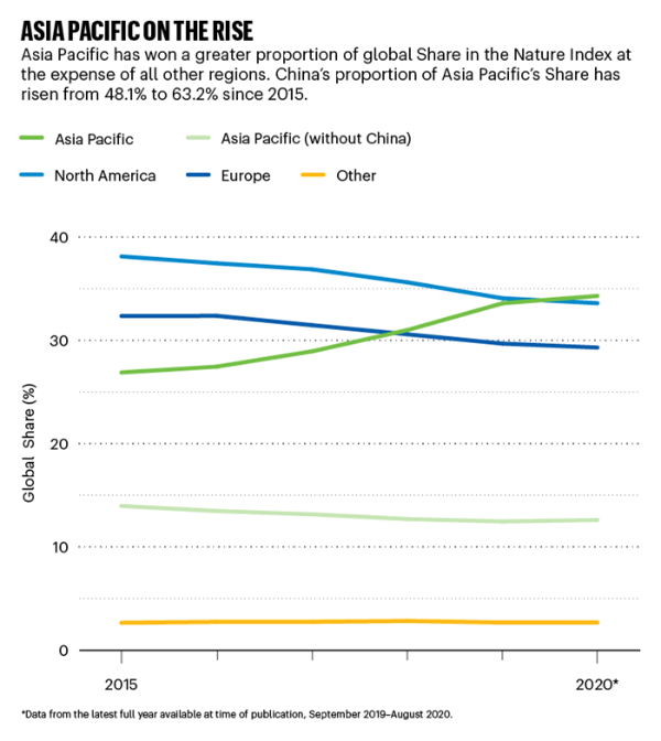2020亚太地区自然指数发布:中国一骑绝尘,贡献98%增长