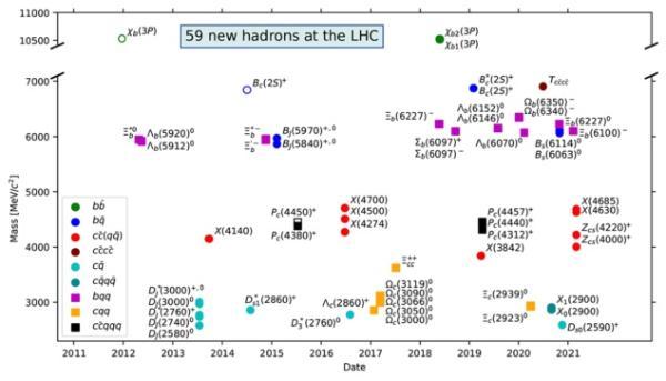 重大进展!清北联合团队主导在LHCb发现两个新型四夸克态