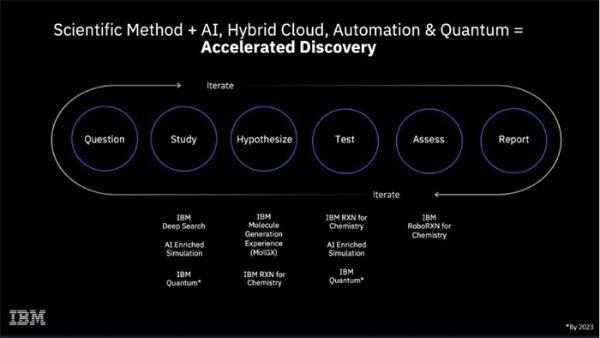 新材料发现速度提高1000倍!IBM开发MolGX云计算平台,可根据所需性能逆向设计化学材料