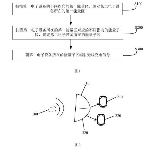 小米公开一种无线充电方法专利 减少充电时设备距离限制
