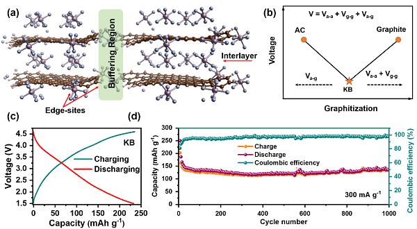 中科院唐永炳团队突破双离子电池能量密度限制,距离替代锂电池又近一步