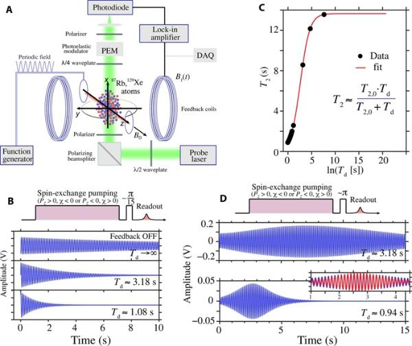 意想不到的新结合!中德研究团队实现新型微波激射器,达到最先进的磁场灵敏度