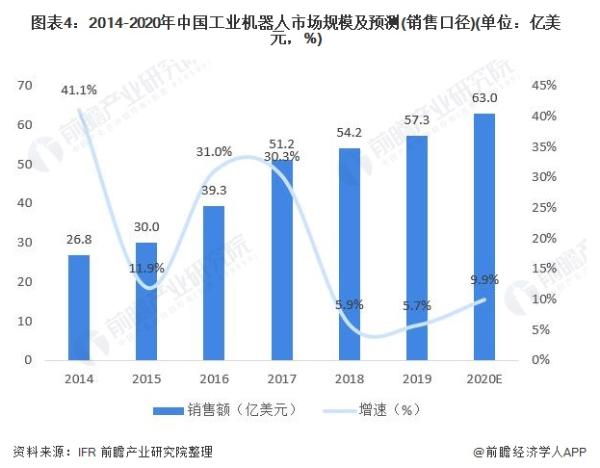 中国机器人专利申请量全球第一,减速器技术仍是主要瓶颈