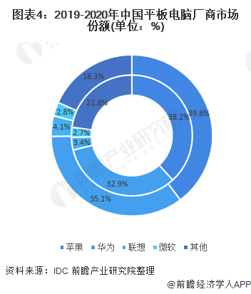 为环保?苹果中国官网上线官方翻新产品:价格为原价的85折左右