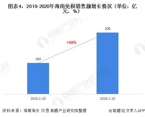 海南离岛免税10年销售额近1000亿元 购物件数约1.2亿件