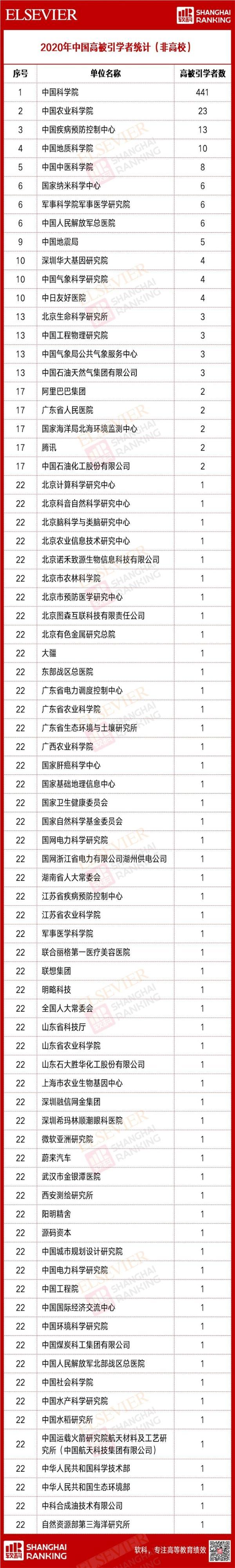 """2020年中国高被引学者榜单出炉:中山大学插进""""华五"""" 阿里腾讯榜上有名"""