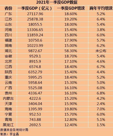 22省份一季度GDP:湖北增速居全国首位,四川挺进万亿俱乐部