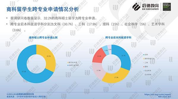 《2021中国学生商科留学报告》发布:商科稳居最受中国留学生欢迎学科首位