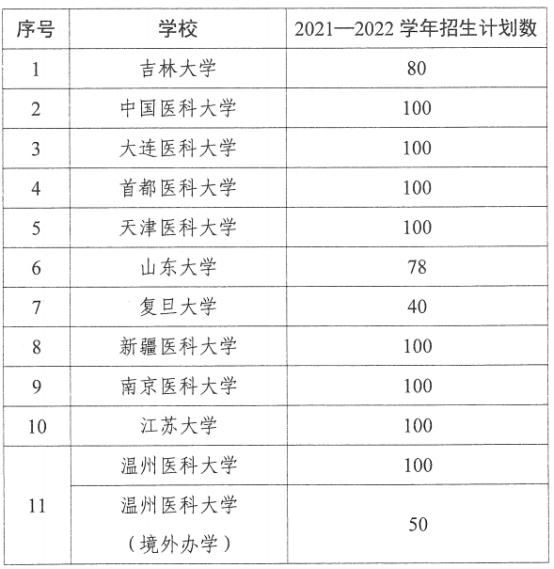 留学生来华学医有规矩,武大、川大等45所高校招生共计3000余人
