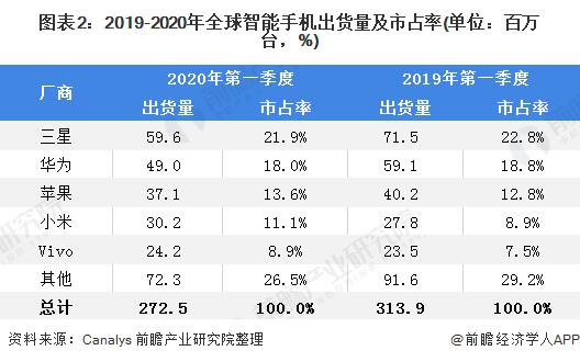 小米手机全球市场份额达到13%,华为全球市场份额跌至4%。市场份额为10%;荣耀全球市场份额则为2%。                                           <var dir=