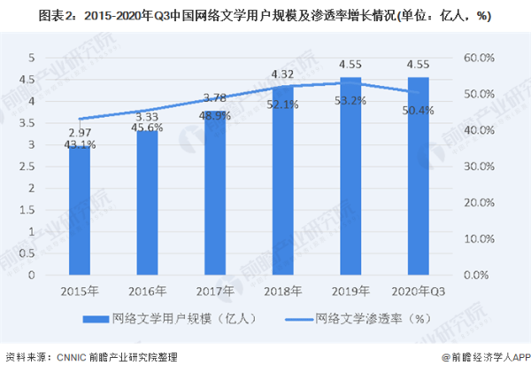 2020年中国网络文学盗版损失规模60.28亿元,32.1%创作者有过维权行动