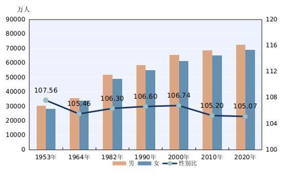 第七次全国人口普查结果:60岁以上人口占18.7%,三大省份男女比例失调严重