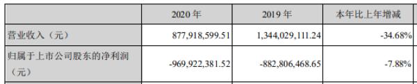 景峰医药连续两年亏损超18亿元 2020年销售费用占营收比67.9%
