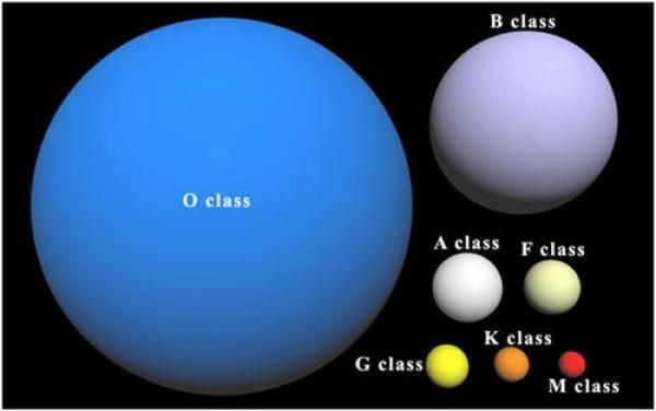 重大突破!我国天文学家新发现135颗O型星