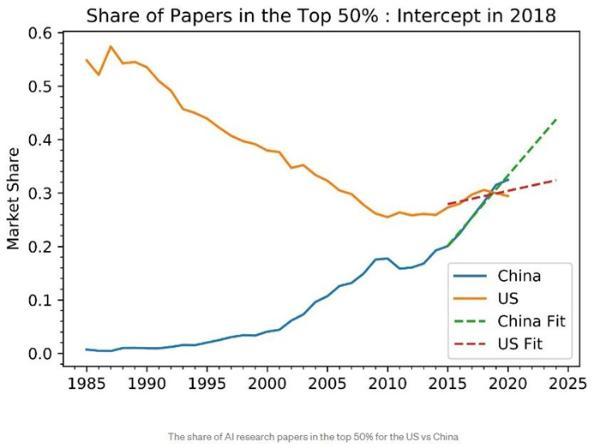 研究预测:2023年中国AI论文影响力超越美国,2025年Top 1%论文占比更高