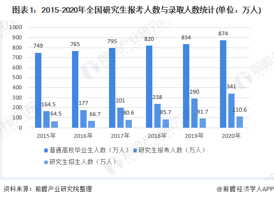 考研党注意!2022研究生招生规模继续扩大,专硕占比将逐渐提升至总体的2/3
