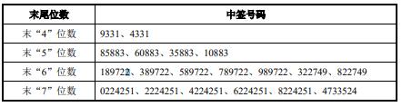 """全球资本市场早报(2021/05/07):滴滴或将旗下""""橙心优选""""分拆IPO,A股分拆上市15家公司排队"""
