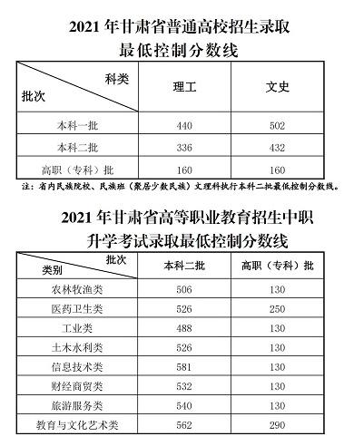 2021年甘肃高考分数线公布:文科一本502分 ,理科一本440分(附查分入口)