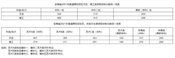 2021年安徽高考分数线公布:文科一本560分,理科一本488分(附查分入口)
