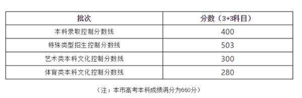 2020年上海高考分数线公布:本科录取控制分数线为400分(附查分入口)
