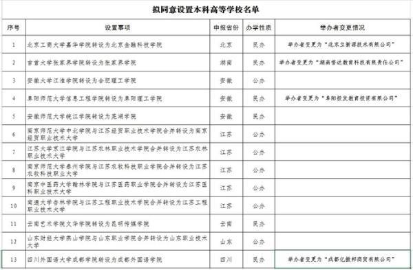 """重磅!教育部官宣13所""""新大学"""":安徽大学江淮学院转设为合肥理工学院"""
