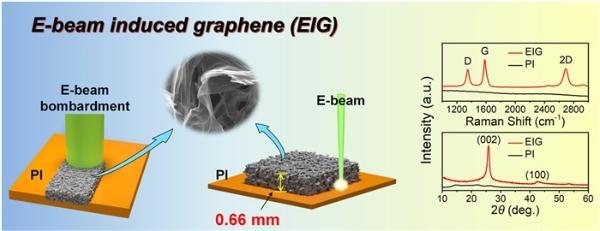 重要突破!我国学者首次采用高能电子束直接高效合成宏观厚度三维多孔石墨烯晶体膜