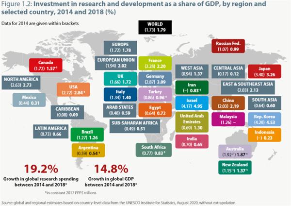 《2021科学报告》:中国贡献了44%的全球科学投入增长