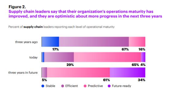 埃森哲:仅有4%公司已经完成AI转型