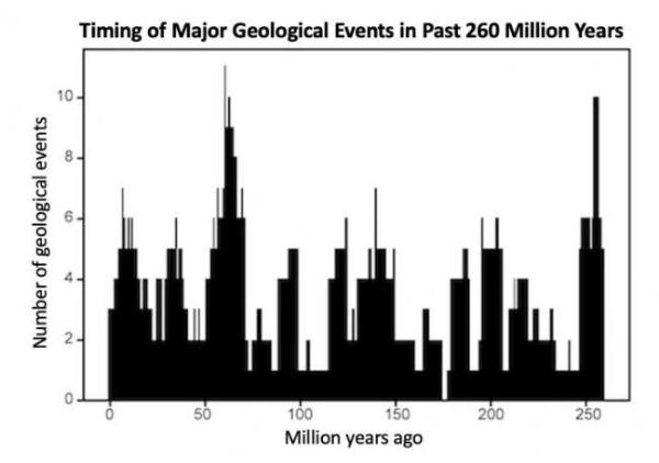 """科学家判断:地球大约每2750万年""""心跳""""一次,背后原因仍然未知"""