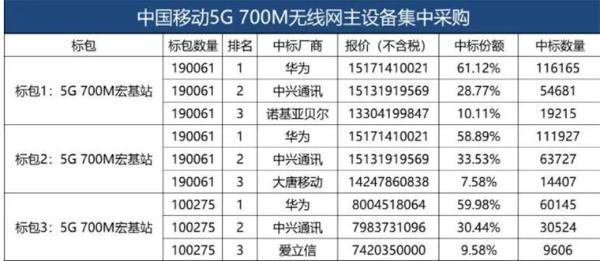 中国移动5G 700M基站集采:华为占六成份额是最大赢家 爱立信也中标了