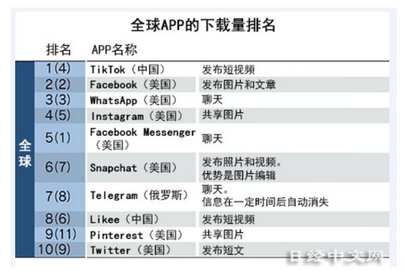 TikTok下载量超Facebook,成为世界第一!
