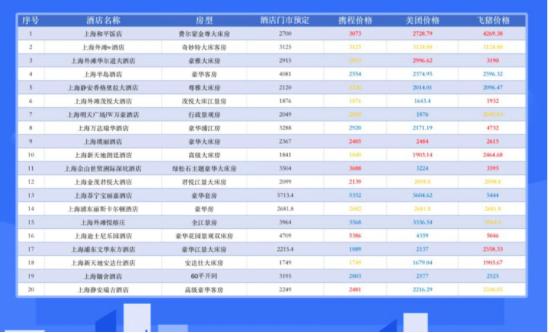 怎么订酒店更便宜?上海市消保委:超三成酒店网络平台预订价高于门市价